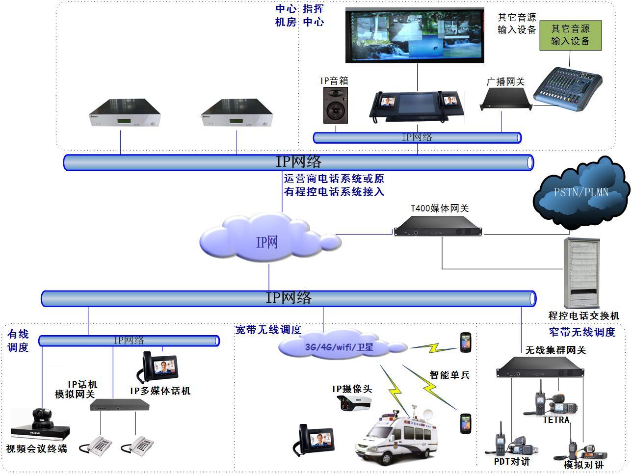 综合指挥通信调度系统